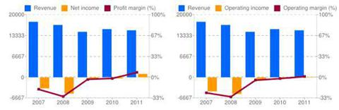 Profit and Operating Margins, Last Five Years, ALU