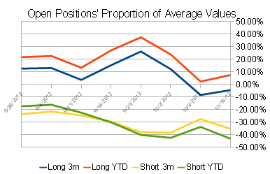Commitments of Traders Positions Proportion of Averages
