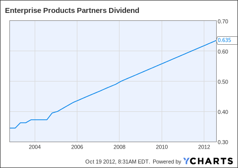 EPD Dividend Chart