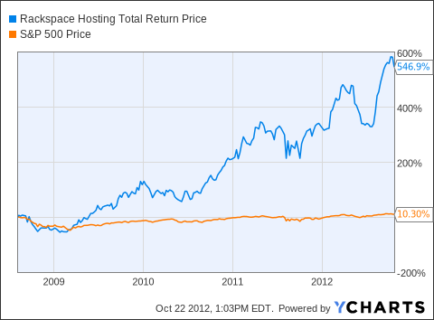 RAX Total Return Price Chart