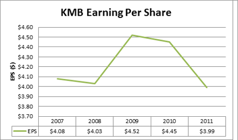 KMB Earning Per Share