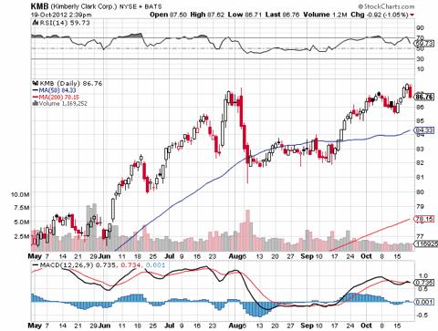 KMB stock graph