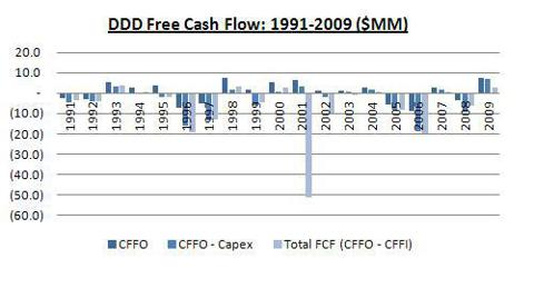 DDD FCF from 1991 to 2009