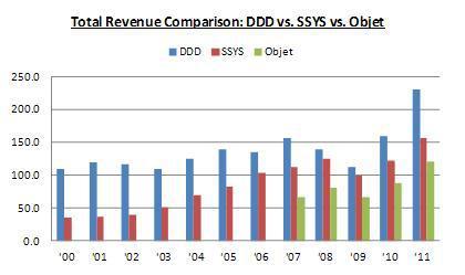 Total Revenue Comparison