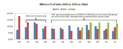 R&D as % of Sales