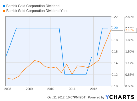 ABX Dividend Chart