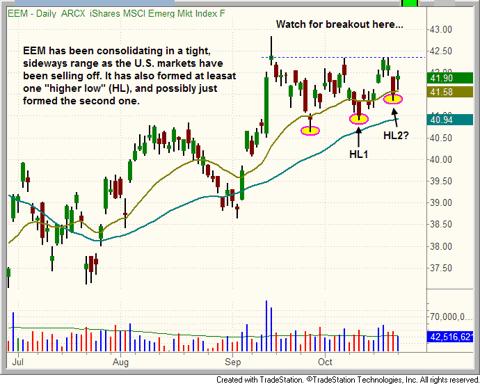 $EEM chart pattern