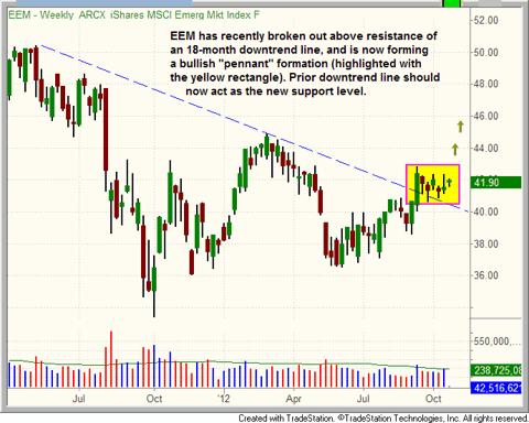 $EEM trend reversal pattern