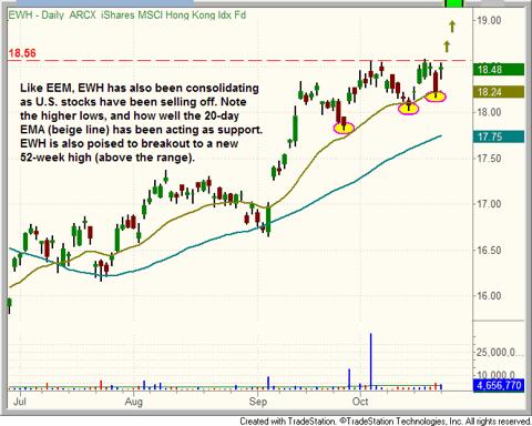 $EWH chart pattern