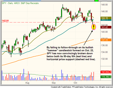 $SPY support and resistance pattern