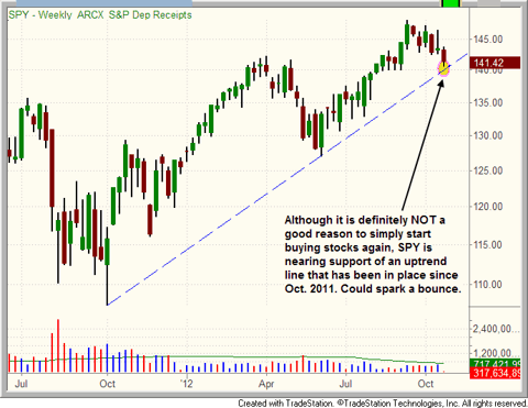 $SPY at support of one-year uptrend