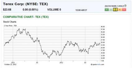 Terex - ticker TEX><P ALIGN=
