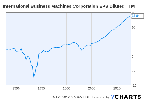 IBM EPS Diluted TTM Chart