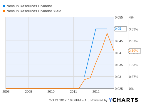 NSU Dividend Chart