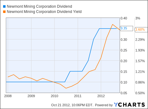 NEM Dividend Chart