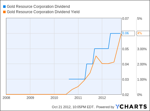 GORO Dividend Chart