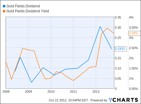 GFI Dividend Chart
