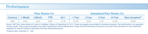 Performance of Dow Jones US Contrarian Opportunities Inde