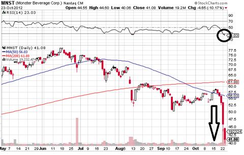 www.stockcharts.com