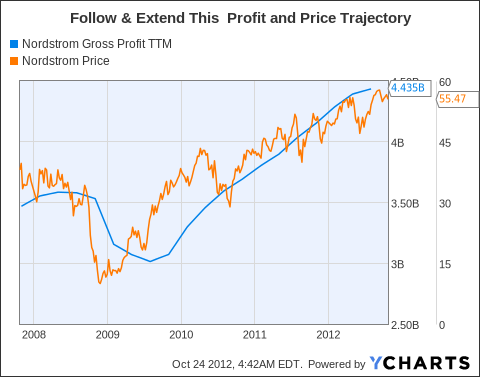 JWN Gross Profit TTM Chart