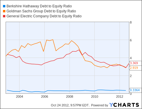 BRK.A Debt to Equity Ratio Chart
