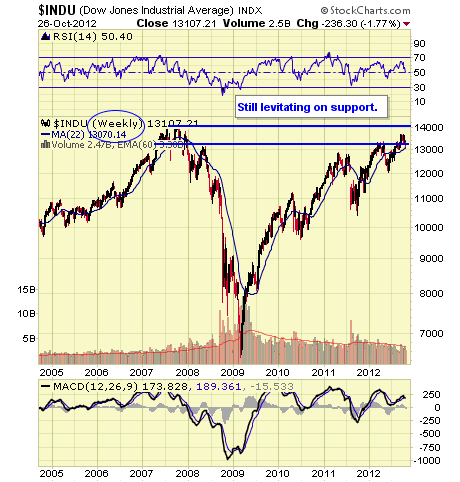 http://stockcharts.com/c-sc/sc?s=$RUT&p=W&yr=7&mn=6&dy=0&i=p10177820774&a=277531071&r=1351282401884