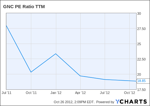 GNC PE Ratio TTM Chart