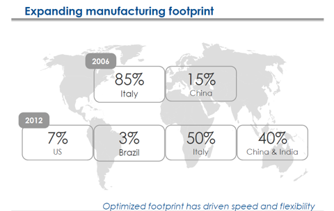 LUX Mfg Footprint