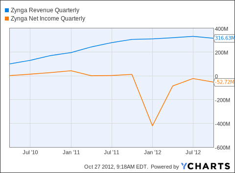 ZNGA Revenue Quarterly Chart