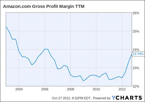 AMZN Gross Profit Margin TTM Chart