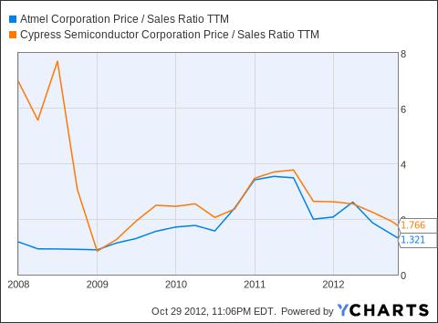 ATML Price / Sales Ratio TTM Chart