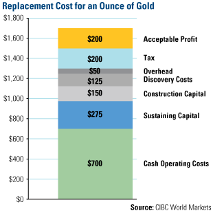 Replacement Cost Ounce Gold