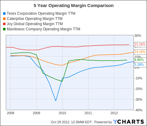 TEX Operating Margin TTM Chart