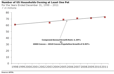 Total Households that Own 1 or More Pets