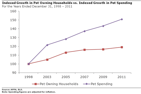 Growth in Pet Owning Households vs Growth in Spending