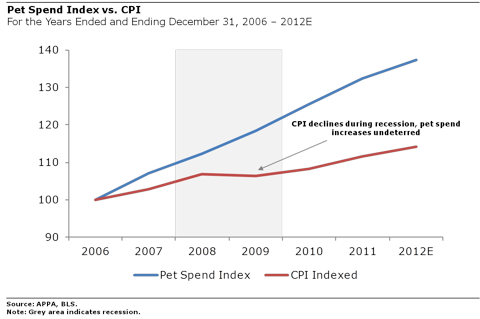Pet Spending vs CPI