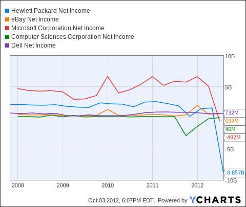 HPQ Net Income Chart