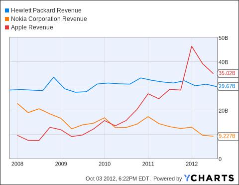 HPQ Revenue Chart
