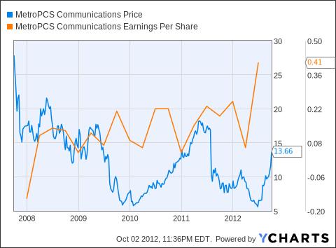 PCS Chart