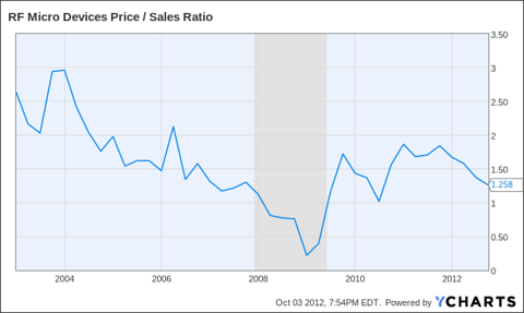 RFMD Price / Sales Ratio Chart