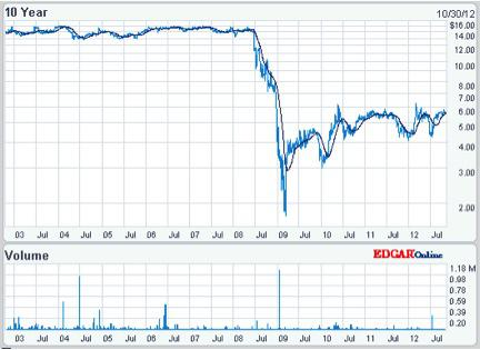 CITZ Stock Performance for past 10 years