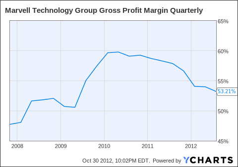 MRVL Gross Profit Margin Quarterly Chart
