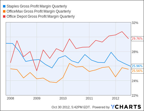 SPLS Gross Profit Margin Quarterly Chart
