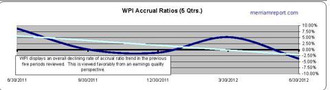 WPI Accrual Ratios