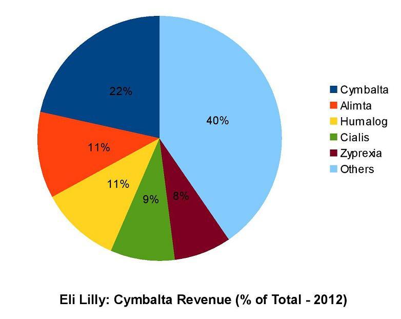 Eli Lilly and Company Story
