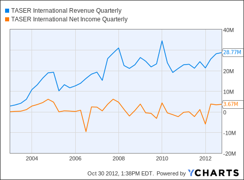 TASR Revenue Quarterly Chart