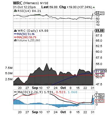 http://static.cdn-seekingalpha.com/uploads/2012/10/31/saupload_wrc_chart.png