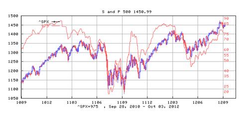 S&P 500 Index and its Bullish Percentage Index
