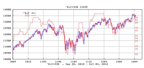 Dow Jones Industrial Average and its Bullish Percentage Index