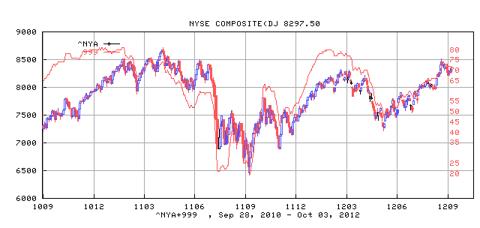 NYSE Composite Index and its Bullish Percentage Index